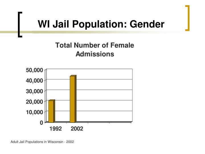 WI Jail Population: Gender