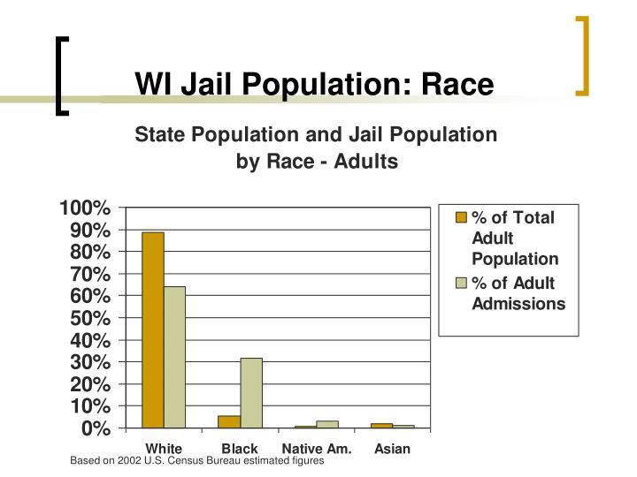 WI Jail Population: Race