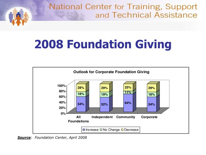 2008 Foundation Giving