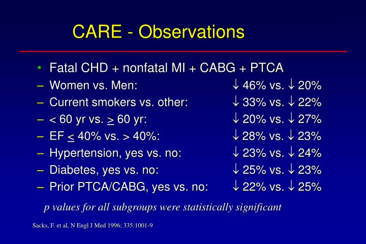 CARE - Observations