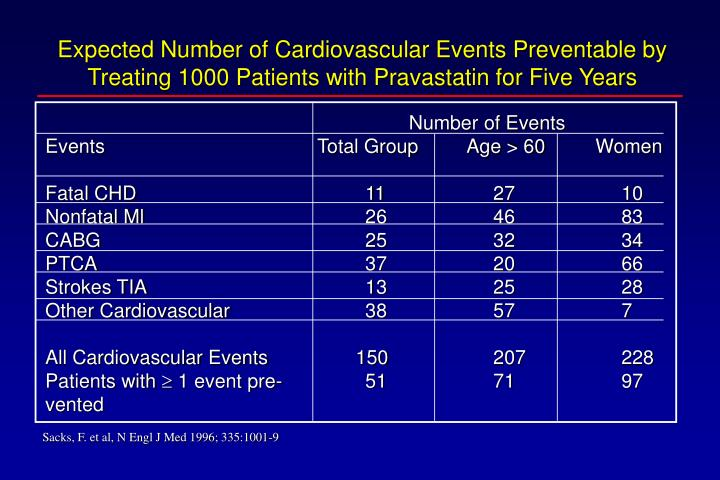 Expected Number of Cardiovascular Events Preventable by Treating 1000 Patients with Pravastatin for Five Years