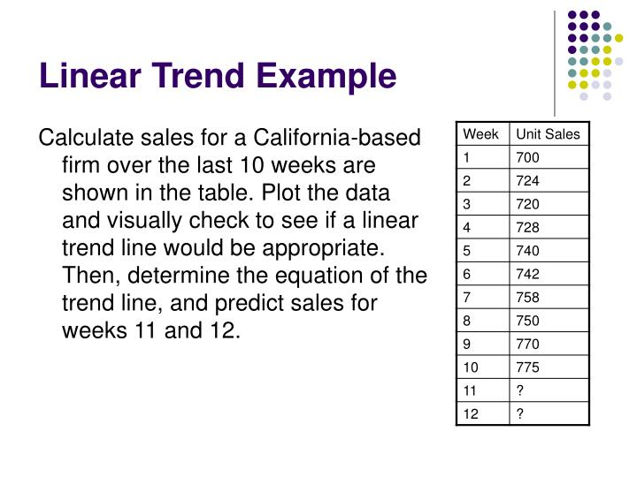 Linear Trend Example