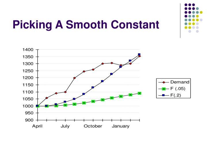 Picking A Smooth Constant