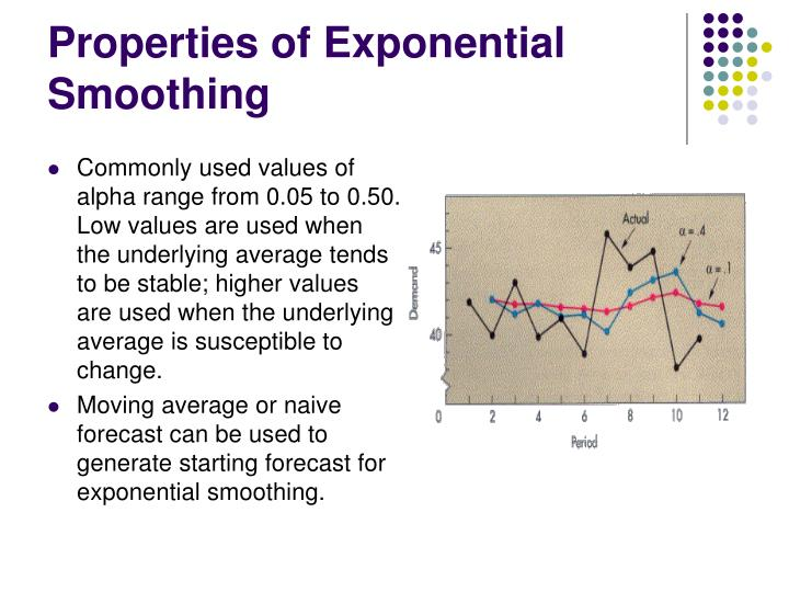 Properties of Exponential Smoothing