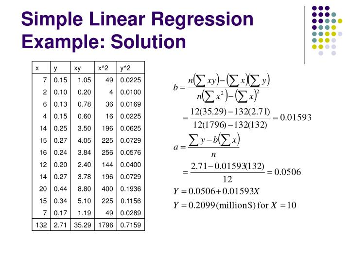 Simple Linear Regression Example: Solution