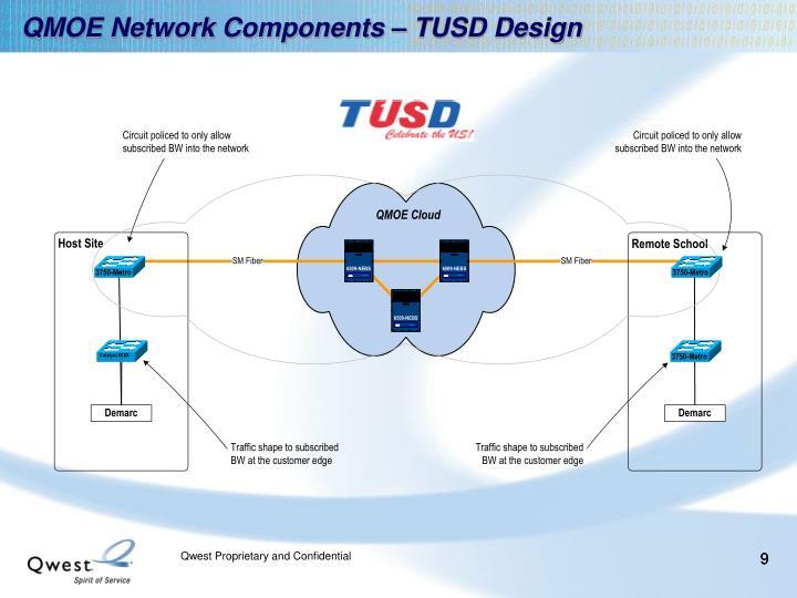 QMOE Network Components – TUSD Design