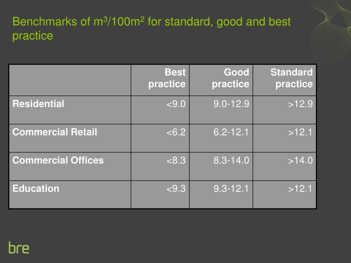 Benchmarks of m