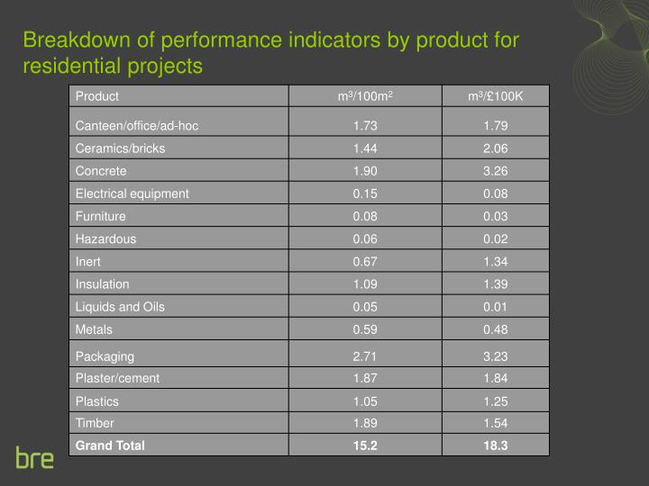Breakdown of performance indicators by product for residential projects