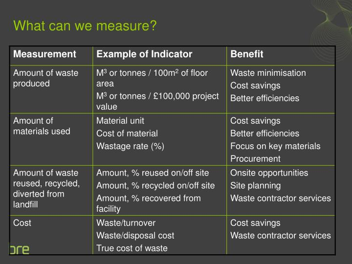 What can we measure?