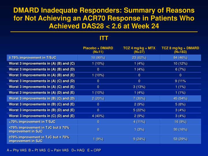 DMARD Inadequate Responders: Summary of Reasons for Not Achieving an ACR70 Response in Patients Who Achieved DAS28 < 2.6 at Week 24
