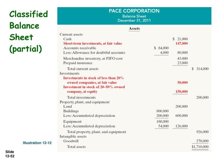 Classified Balance Sheet (partial)