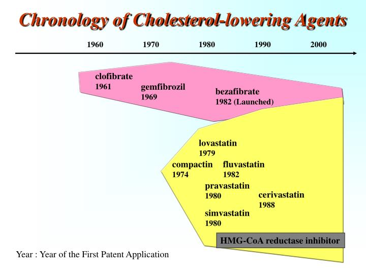 Chronology of Cholesterol-lowering Agents