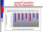 annual cumulative hg wet deposition