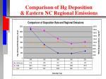 comparison of hg deposition eastern nc regional emissions