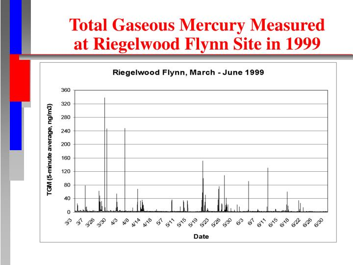 Total Gaseous Mercury Measured at Riegelwood Flynn Site in 1999