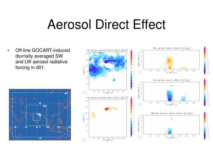 Aerosol Direct Effect