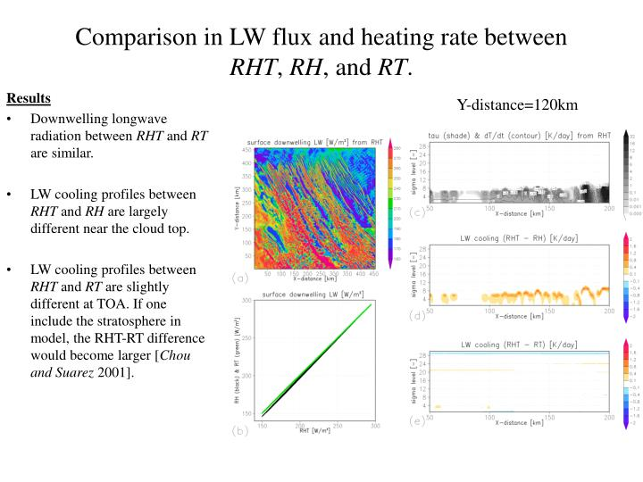 Comparison in LW flux and heating rate between