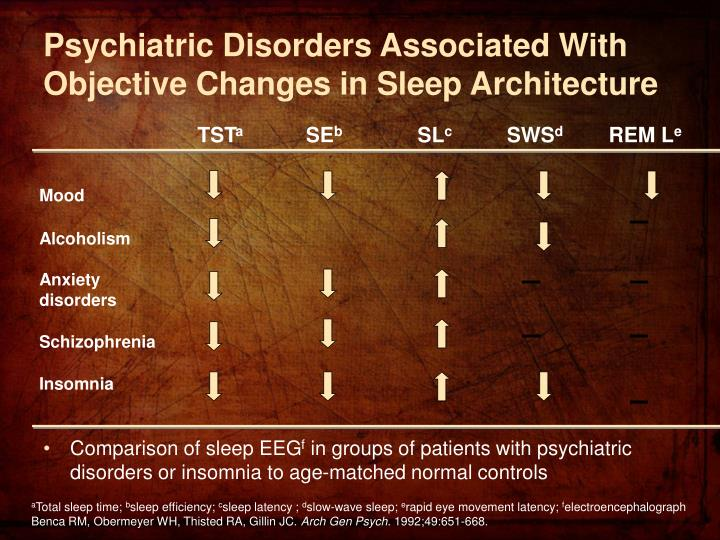 Psychiatric Disorders Associated With Objective Changes in Sleep Architecture