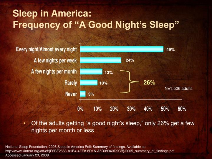 "Of the adults getting ""a good night's sleep,"" only 26% get a few nights per month or less"