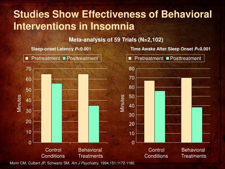 Studies Show Effectiveness of Behavioral Interventions in Insomnia