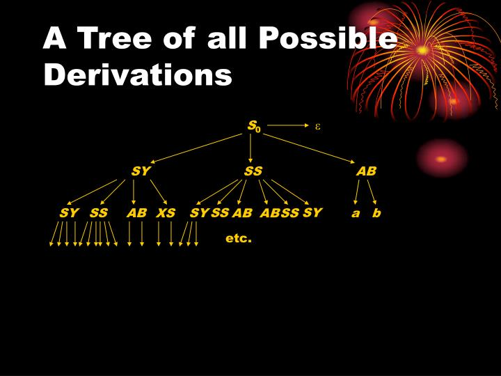 A Tree of all Possible Derivations