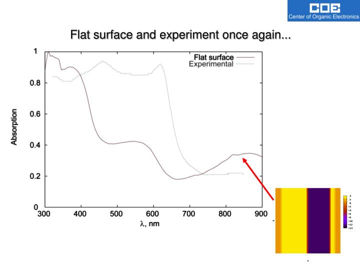 Flat surface and experiment once again...