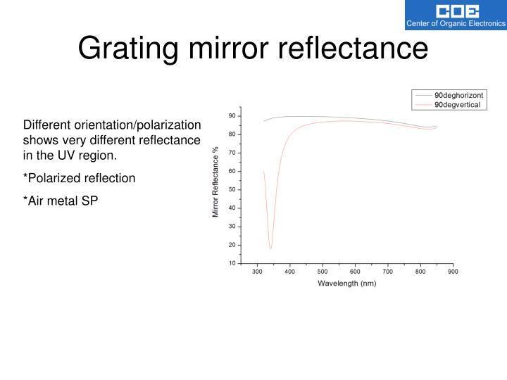 Grating mirror reflectance