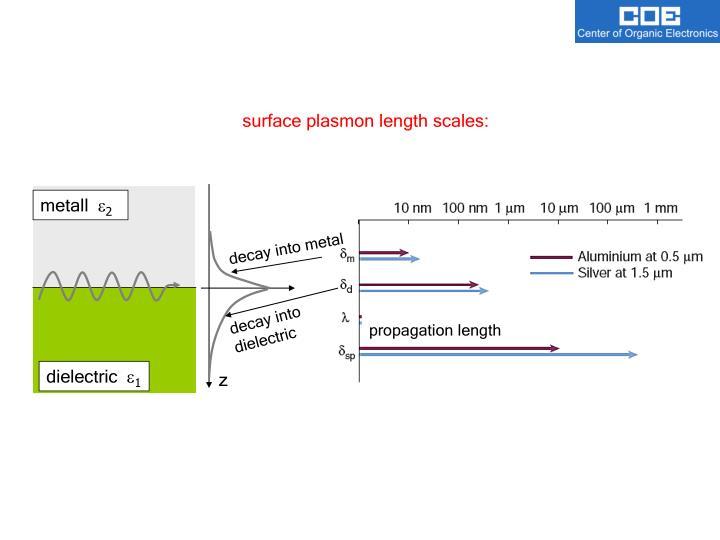 surface plasmon length scales:
