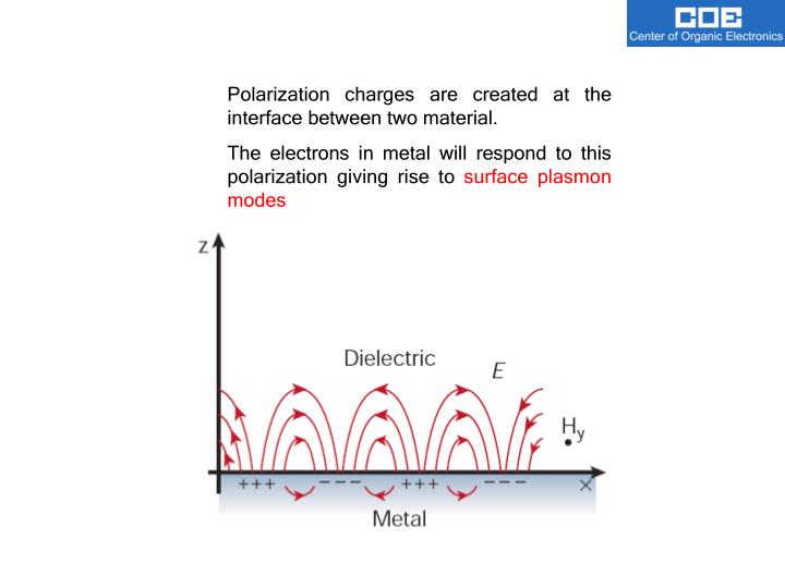 Polarization charges are created at the interface between two material.