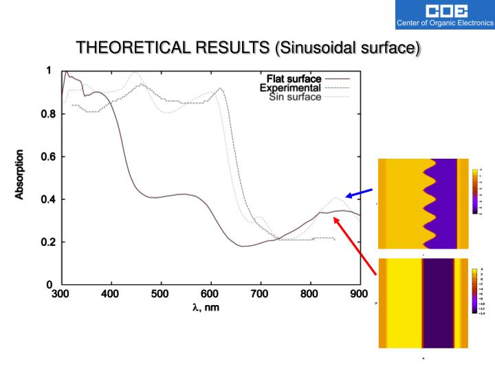 THEORETICAL RESULTS (Sinusoidal surface)