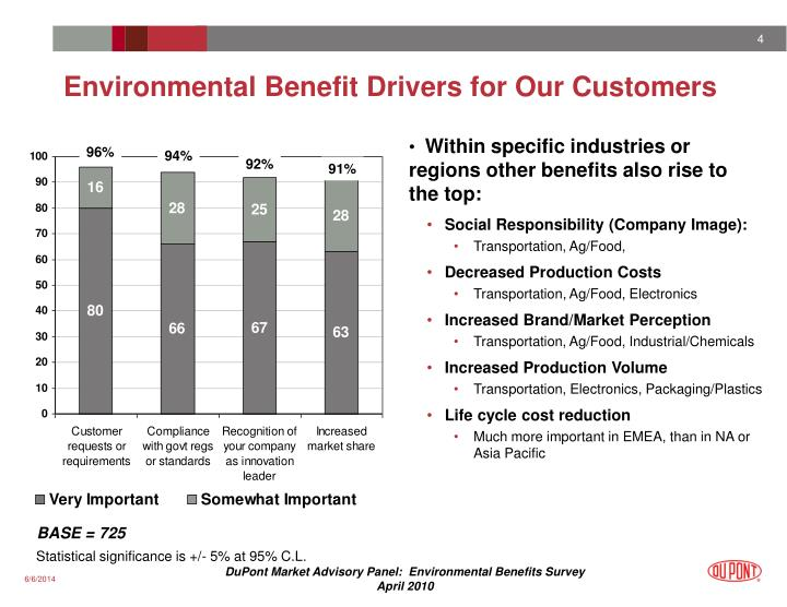 Environmental Benefit Drivers for Our Customers