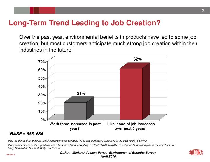 Long-Term Trend Leading to Job Creation?
