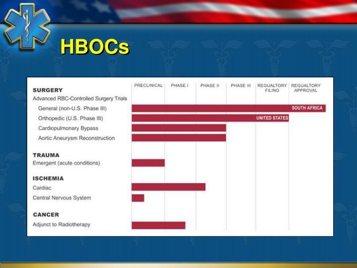 HBOCs