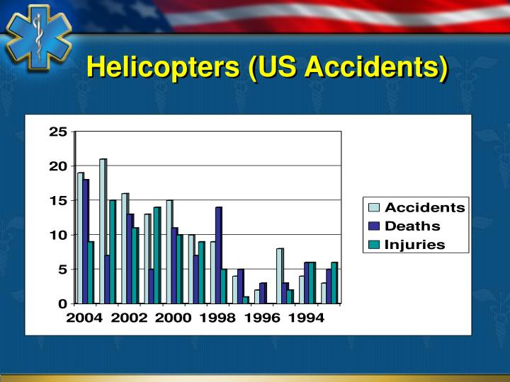 Helicopters (US Accidents)