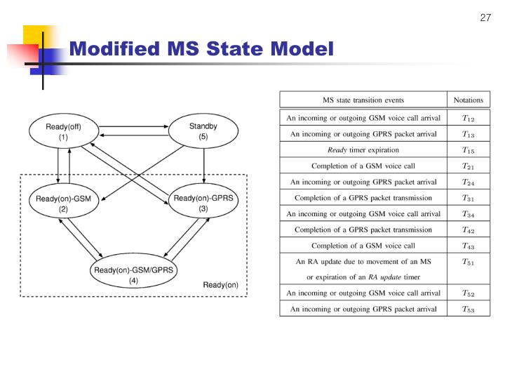 Modified MS State Model