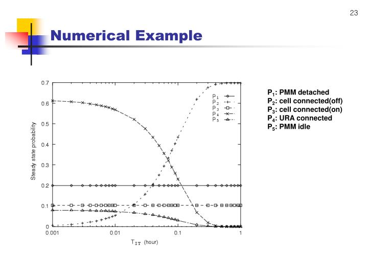 Numerical Example