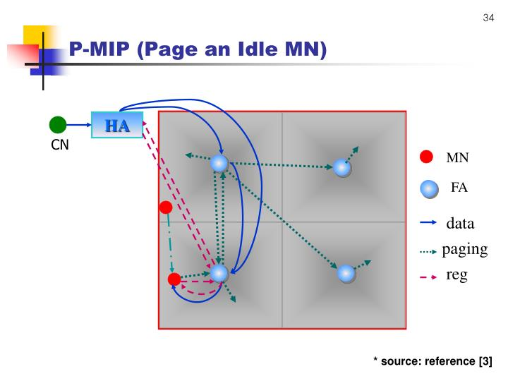 P-MIP (Page an Idle MN)