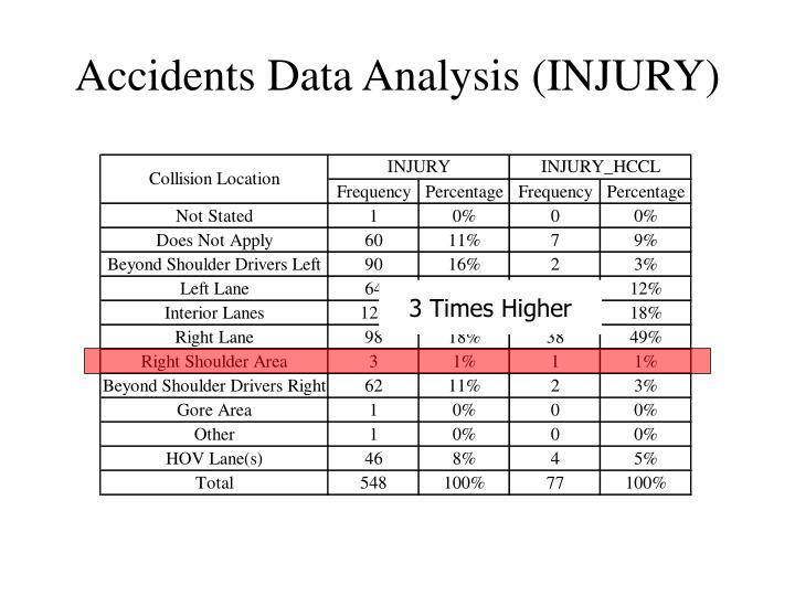 Accidents Data Analysis (INJURY)