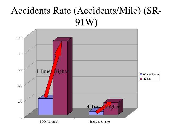 Accidents Rate (Accidents/Mile) (SR-91W)