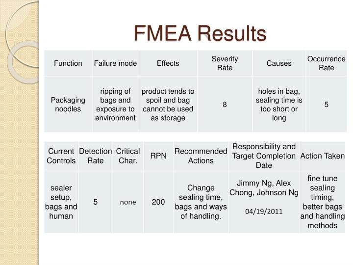 FMEA Results