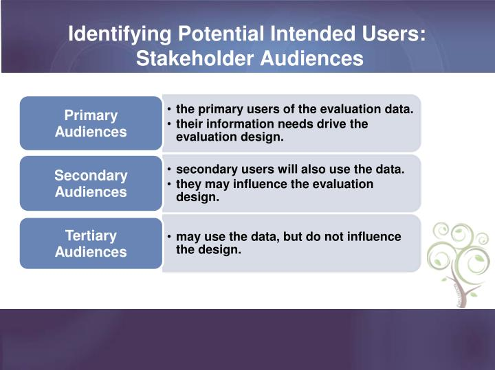 Identifying Potential Intended Users:
