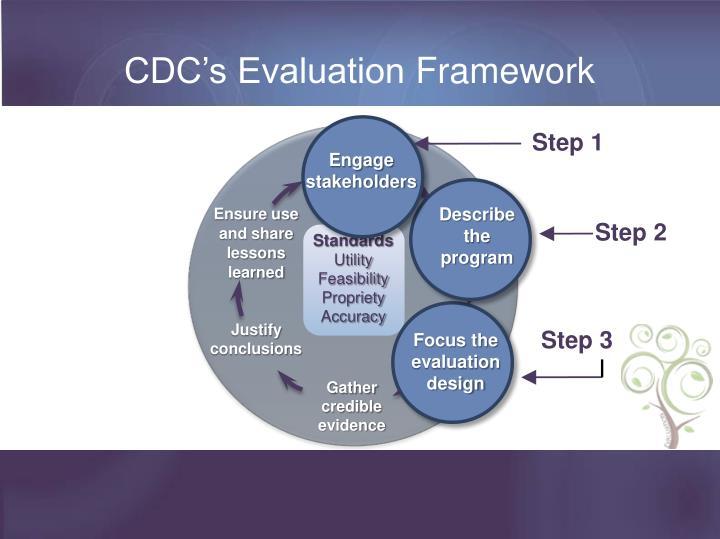 CDC's Evaluation
