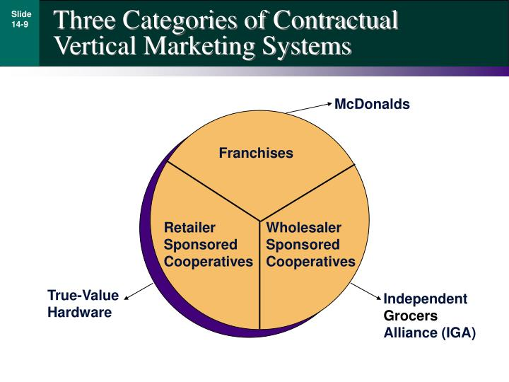 Three Categories of Contractual