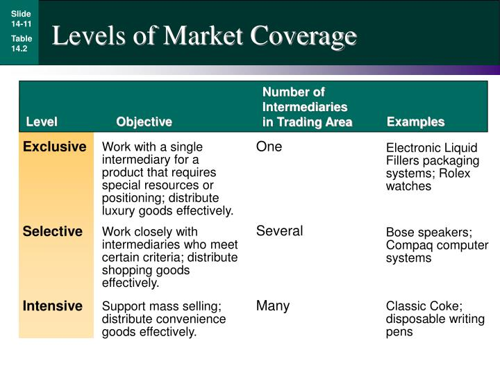 Levels of Market Coverage