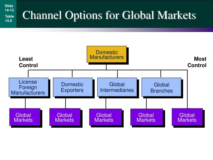 Channel Options for Global Markets
