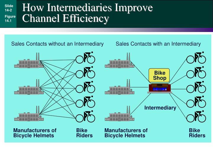 How Intermediaries Improve Channel Efficiency