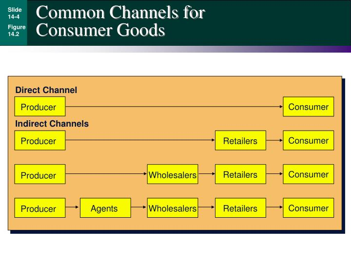 Common Channels for Consumer Goods