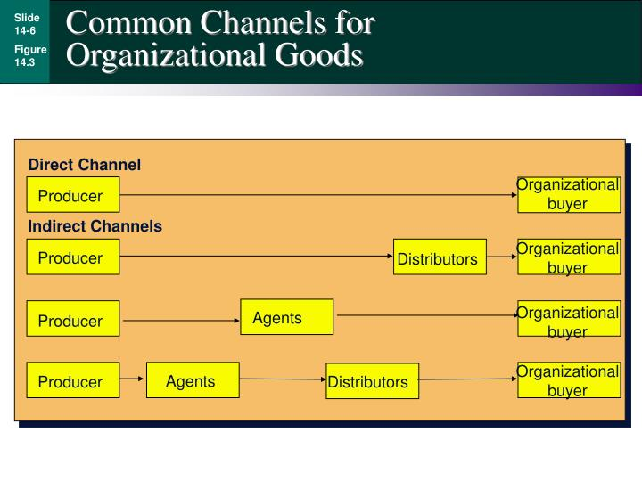 Common Channels for Organizational Goods