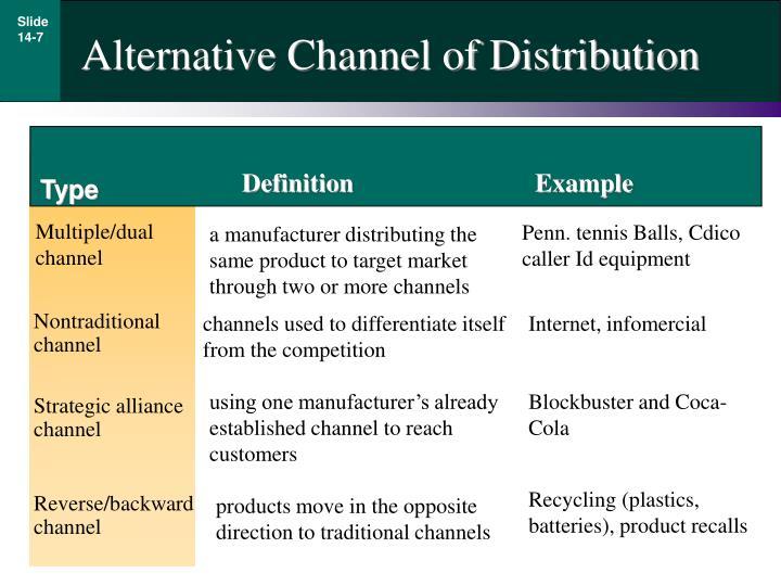 Alternative Channel of Distribution