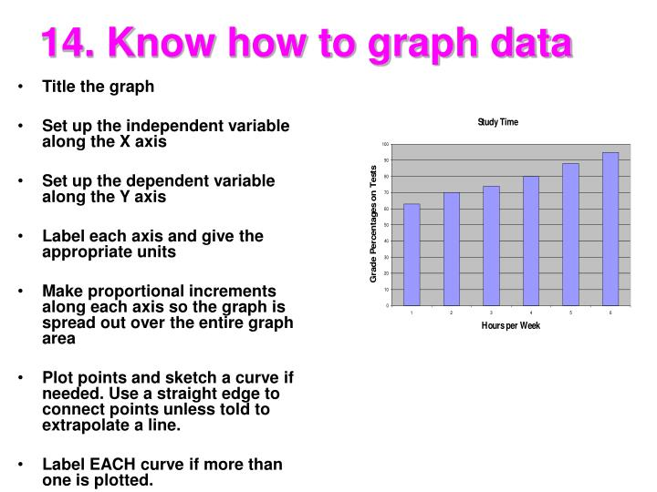14. Know how to graph data